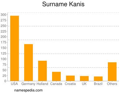 Surname Kanis