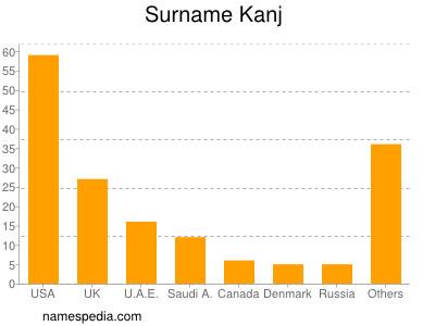 Surname Kanj