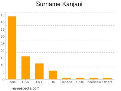 Surname Kanjani