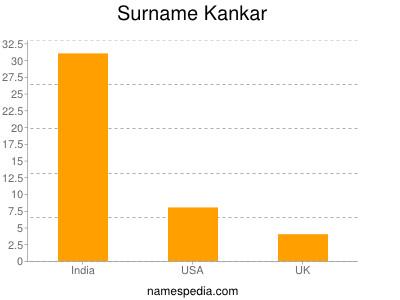 Surname Kankar