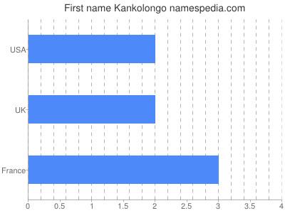 Given name Kankolongo