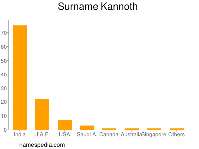 Surname Kannoth