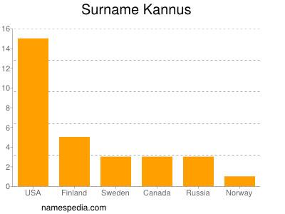 Surname Kannus