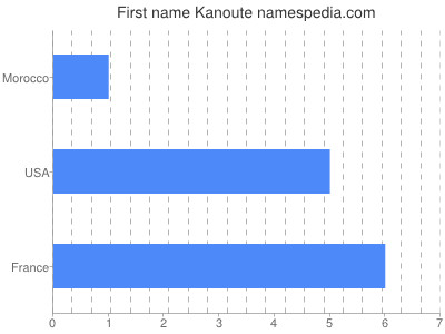 Given name Kanoute
