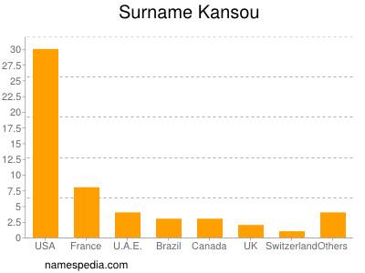 Surname Kansou