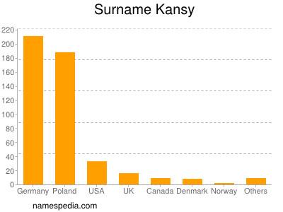 Surname Kansy