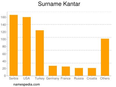 Surname Kantar