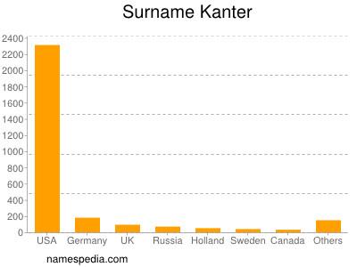 Surname Kanter