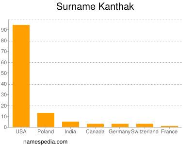 Surname Kanthak