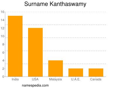 Surname Kanthaswamy