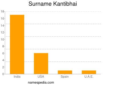Surname Kantibhai