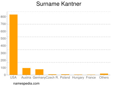 Surname Kantner