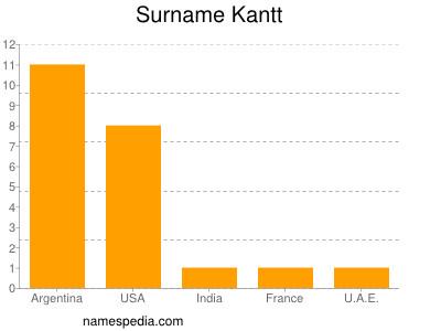 Surname Kantt