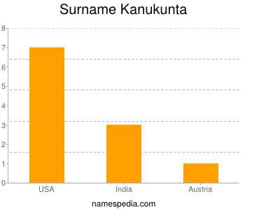 Surname Kanukunta