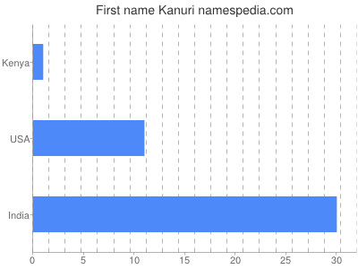 Given name Kanuri
