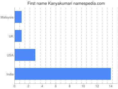 Given name Kanyakumari