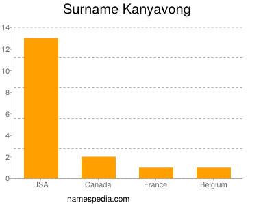 Surname Kanyavong