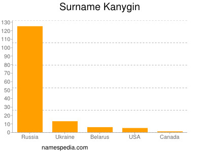 Surname Kanygin