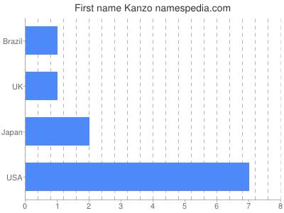 Given name Kanzo