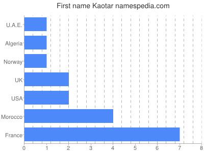 Given name Kaotar