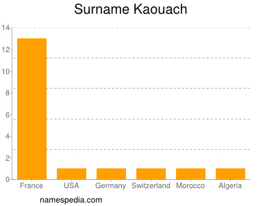 Surname Kaouach