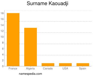 Familiennamen Kaouadji
