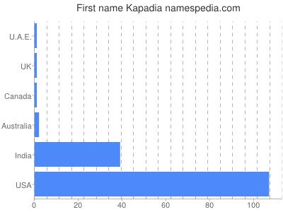Given name Kapadia