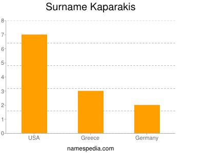 Surname Kaparakis