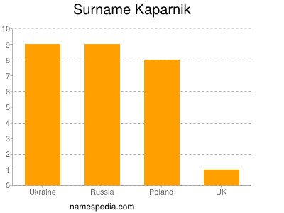 Surname Kaparnik