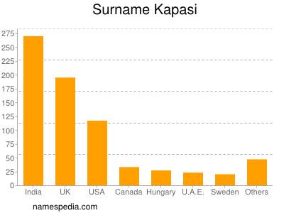 Surname Kapasi