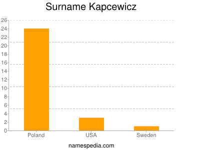 Surname Kapcewicz