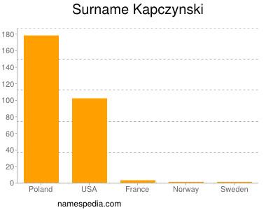 Surname Kapczynski