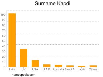 Surname Kapdi