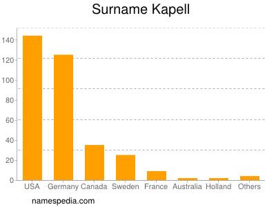 Surname Kapell