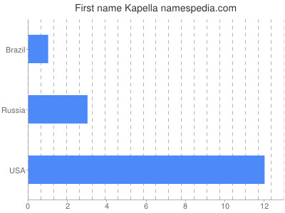Given name Kapella