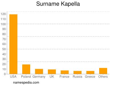 Surname Kapella