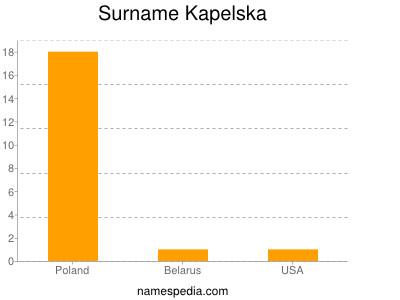 Surname Kapelska