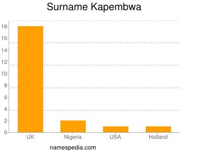 Surname Kapembwa