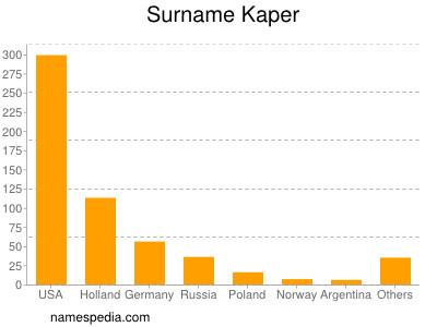 Surname Kaper