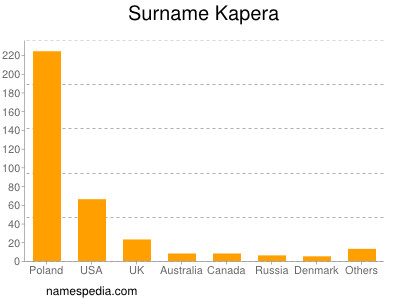 Surname Kapera