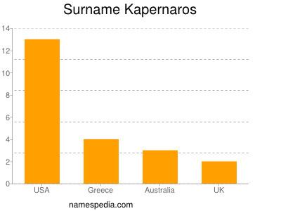 Surname Kapernaros