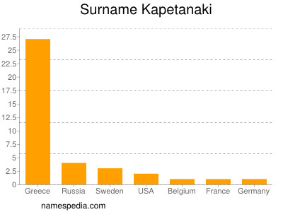 Surname Kapetanaki
