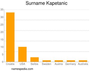 Surname Kapetanic