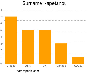 Surname Kapetanou