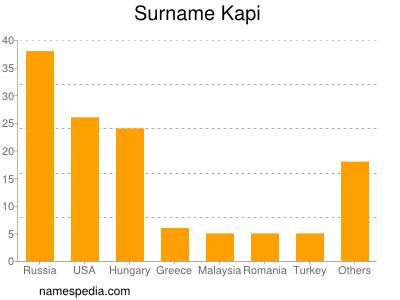 Surname Kapi