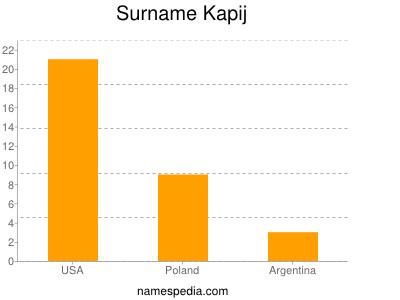 Surname Kapij