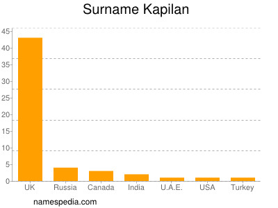 Surname Kapilan