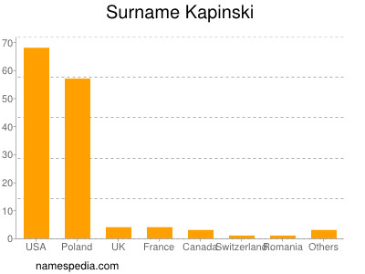 Surname Kapinski