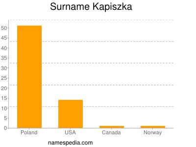 Surname Kapiszka