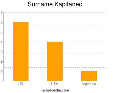 Surname Kapitanec